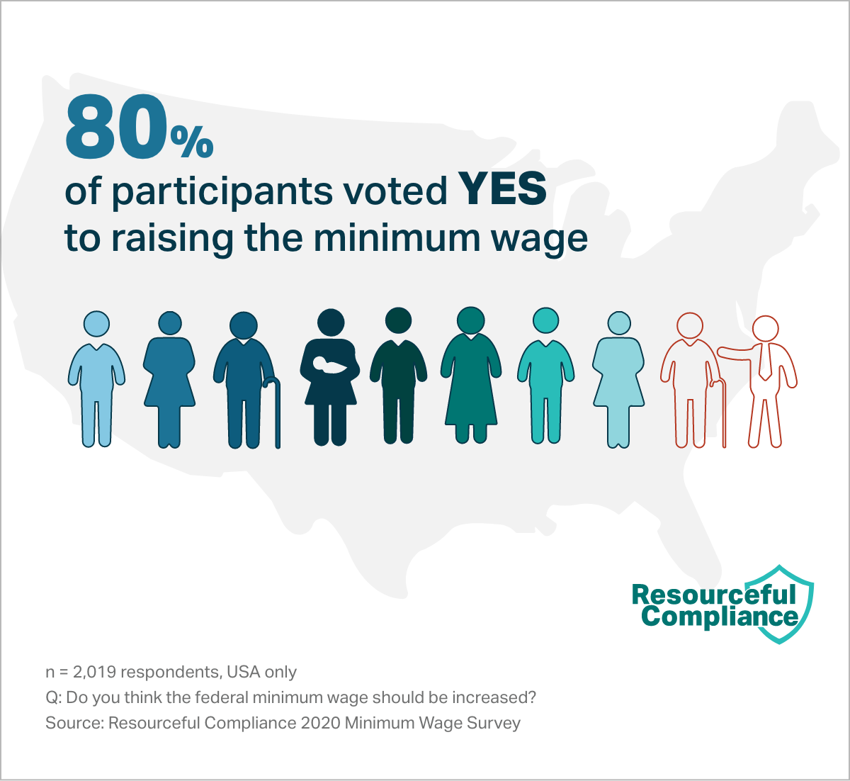 80% of participants voted YES to raising the minimum wage